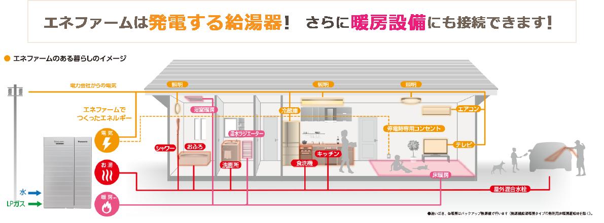 エネファームは発電する給湯器!さらに暖房設備にも接続できます!